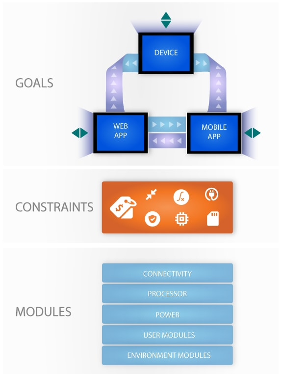 Goals Constraint Module Infographic